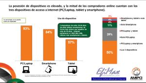 Compradores online con varios dispositivos con acceso a Internet