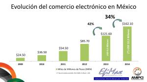 Evolución del comercio electrónico en México